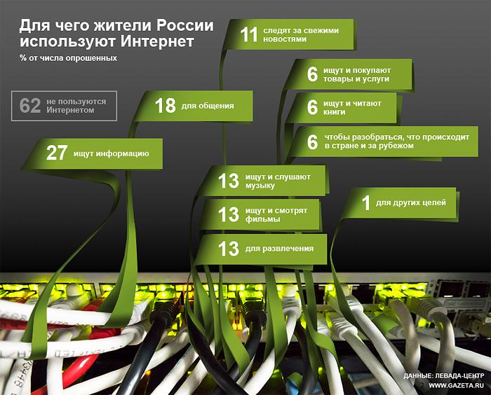 Как видно из таблицы и графика, различия очень заметные и связаны они как со спецификой российского интернета, так