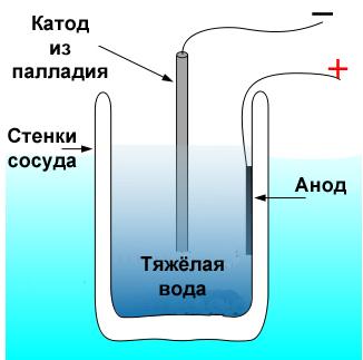 Как сделать в домашних условиях реактор холодного синтеза