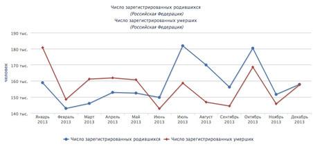Рождаемость и смертность в России