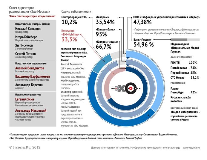 14 ������� 2012 ���� ��������-�����, �������� 66% ����� ������ �������������� ������� � ������...