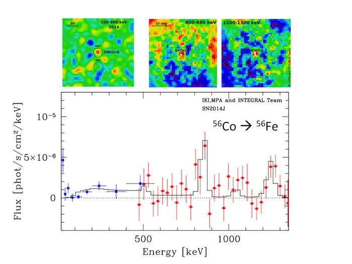 <sub>Наблюдения обсерватории ИНТЕГРАЛ сверхновой SN2014J // ИКИ РАН</sub>