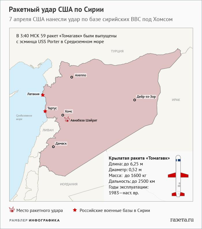 Удар Америки: набазе Асада были военныеРФ