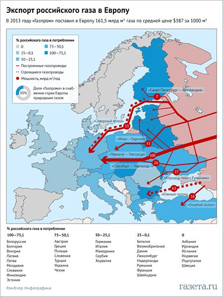 добыча газа в европе в 2014 году погодой завтра