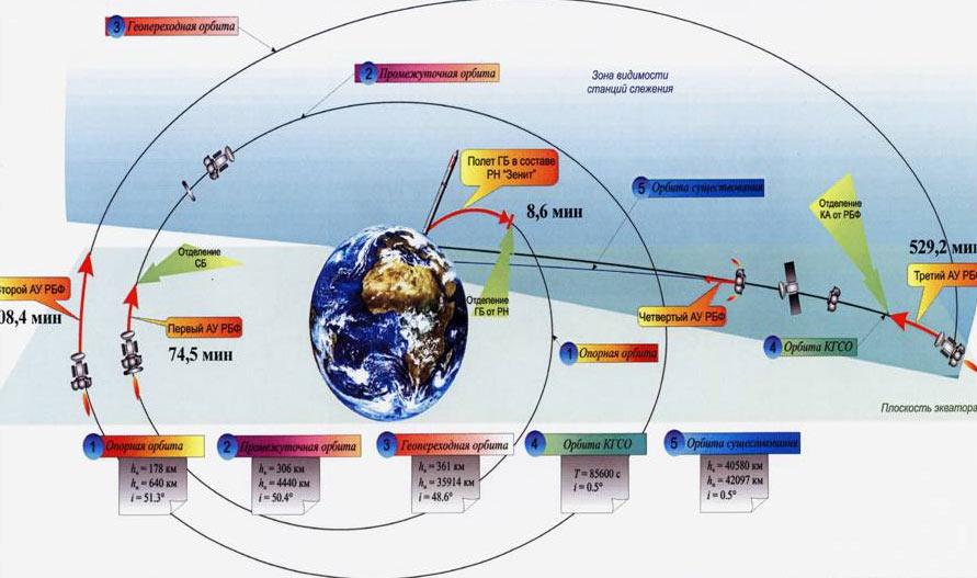 Метеоспутник «Электро-Л»
