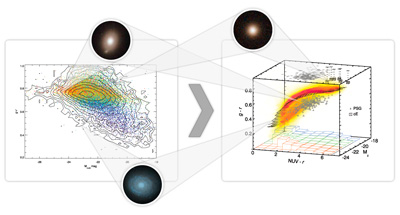 ��������� ��������� ����-�������� ��� �������� �� ������ SDSS (�����) � ���������� �������������, ������������ � ����� ������������ (������). �� ��� ������� �� ����� ������ �������� ���������� ��������, �� ��� �������- ���������� ���� g-r. �� ���������� ������� � ���� ���� �������� ���������������� ���� NUV-r, � ��� ������������� ���������� ��� �������� �����������, ��� ��� ����������� ������ ��������� ����������� �������� � ��������� ������� ������ ������. ������������� 200000 �������� �������� ������ � ���������, � �� ����� ��� ��������������� ��������� �������� ������ �������, �� ������� �� ����������� (����� 1%). ��� ������� �������� ��������� ���� �������� �� ���- � ���������� ����������- �����������, ���������� � ���������� ������������� // ������� �������
