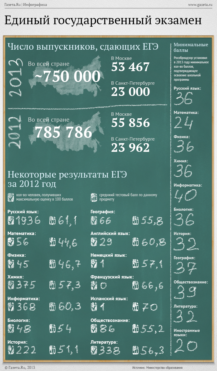 какого числа огэ по татарскому