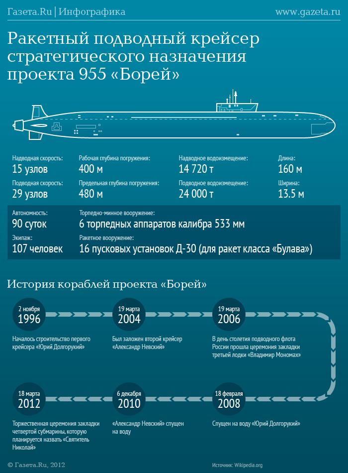 атомная лодка борей