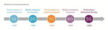История развития сетей мобильной передачи данных