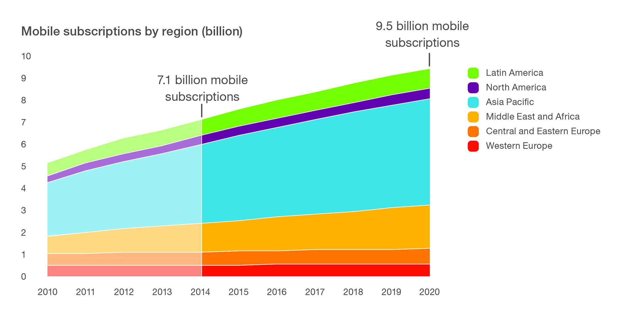 Прогнозируемый рост числа устройств, подключенных к мобильному интернету до 2020 года
