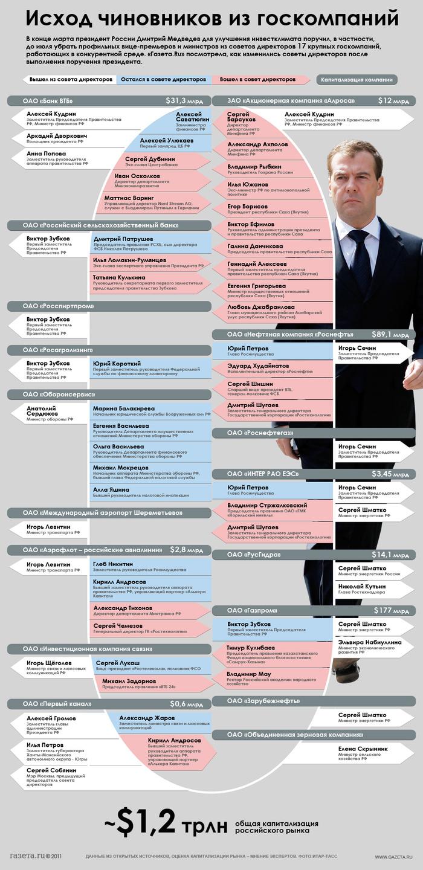 Исход чиновников из госкомпаний — Газета.Ru | Инфографика