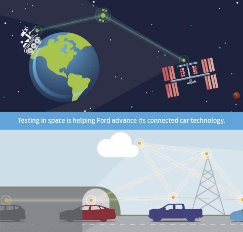 Проект Ford по коммуникации между автомобилями на трассе