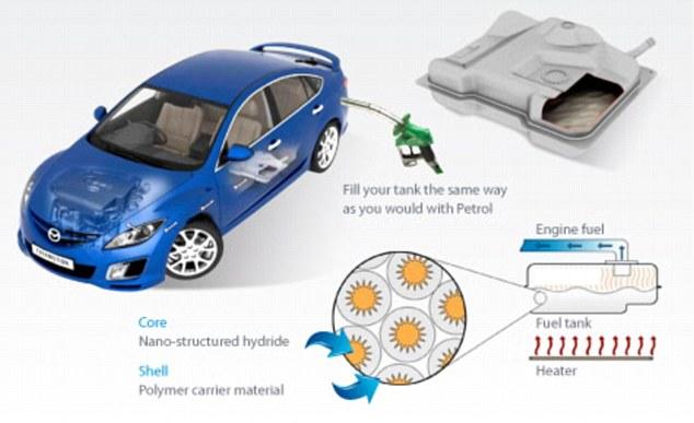 Водородное топливо будет экологически чистым по сравнению с использующимся сегодня, поскольку в результате его...