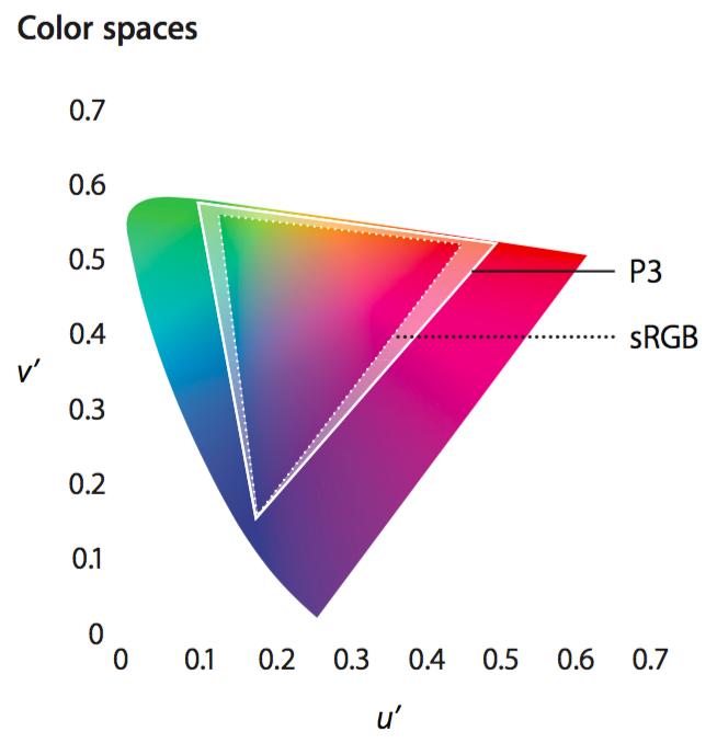 Цветовой охват нового iMac на 25% превосходит sRGB