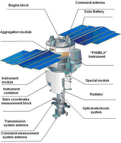 """Космический комплекс (КК)  """"Ресурс-ДК """" был разработан в..."""