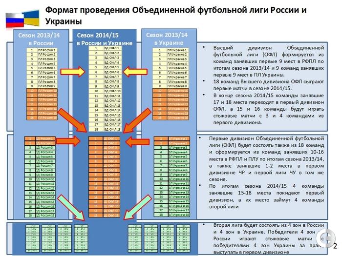 Объединенный чемпионат СНГ предполагает три дивизиона— высший, первый и второй // sport-express.ru
