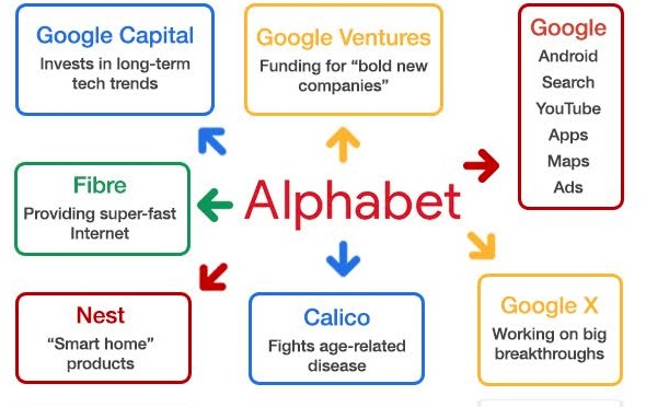 Структура холдинга Alphabet