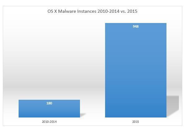 Вирусов для OS X за 2015 год в 5 раз больше, чем за предыдущие годы