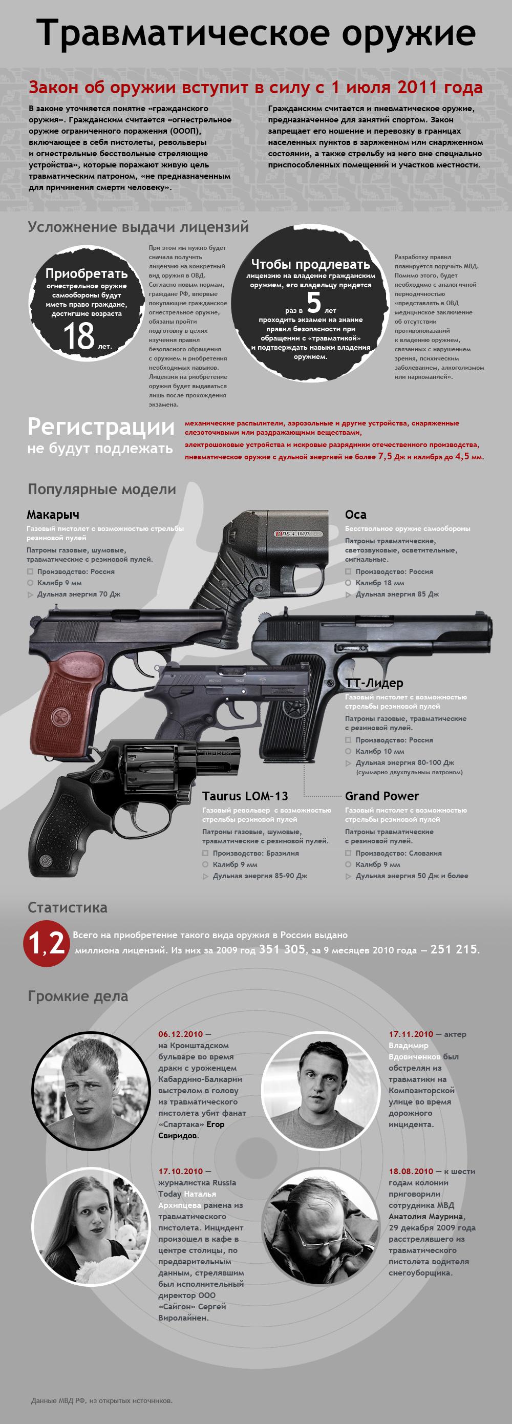 Травматический Пистолет Стражник Инструкция