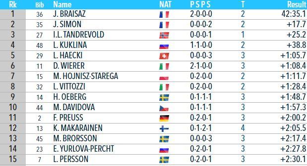 Мужская сборная Украины заняла шестое место вэстафете Кубка мира побиатлону