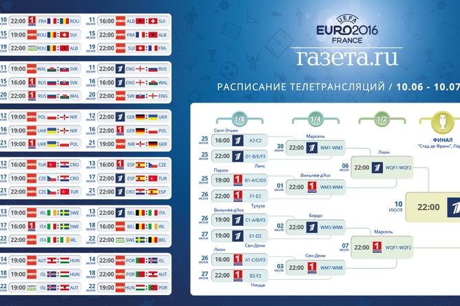 Чемпионат Европы по футболу 2018 |  расписание