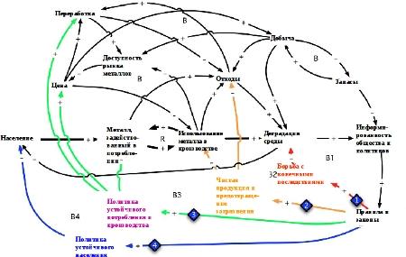 ������� 1. �������� �� ������������ ������������� �������� ������ ��������� ��������� ������ �� ��������������� ��� (������ � ������������ ���������� �����) �� ��������� �������� ������� �������� (���������������). �� �������� ����� ������� �������� ������ �� �������� ���������, � �����������, ���������� ��������� ����������� � �������� ����������� ������������. � �������� ����� ��� ������ ����� ������������� ���� ����������� ��� ������� ��� ����������� �� ���� ��������� ������ � ������ ������������, ������� ����� ��������������� �������� ��������� ����. �� ���������� ������: Ragnarsdottir et al. 2011. �1-�4 – ��������� ��������������� ����� (balancing loops), ������� ����������� ���� ����� ������ � �������.