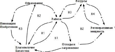 ������� 3. ������������� ���� �� ������ ������� �� ��������, ����� � �� �������������� ������������� ������, ��� �������� �� ��������� �����������. � ������ ������������ ������� ����� R1, R2, R3 ����������, ����������� ���������������� ����. ��� ��������� B1, B2 � B3, ���� �������� R4 �� ����� ����������. ���� R4 ����� ����� ������������� �������, ������� ������� � ����� ������ ���������� � �������� �������.