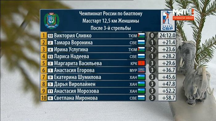 Васильева одолела вмасс-старте чемпионата РФ побиатлону