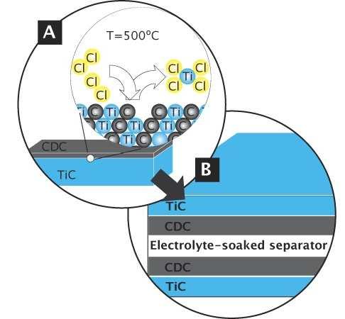 ...(А) и схему испытаний суперконденсатора, где оба электрода состоят из покрытий углерода на карбиде титана...