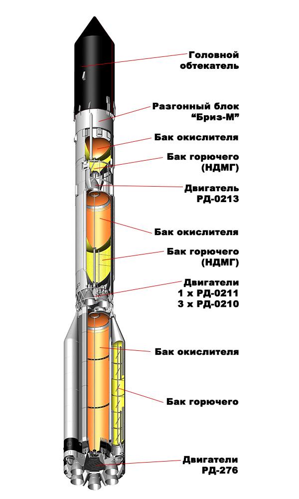 В 1970-е годы на ракете стали