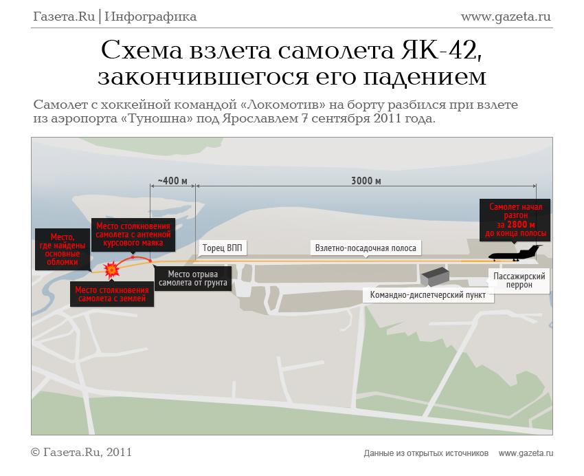Схема взлета самолета ЯК-42,