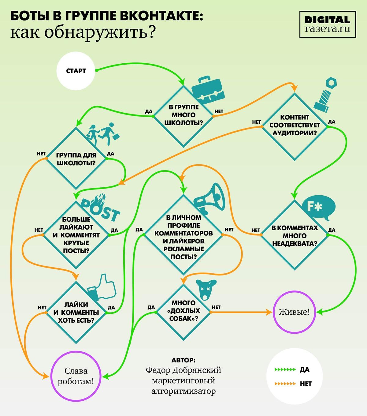 Купить ботов Вконтакте в группу дёшево от 24 рублей