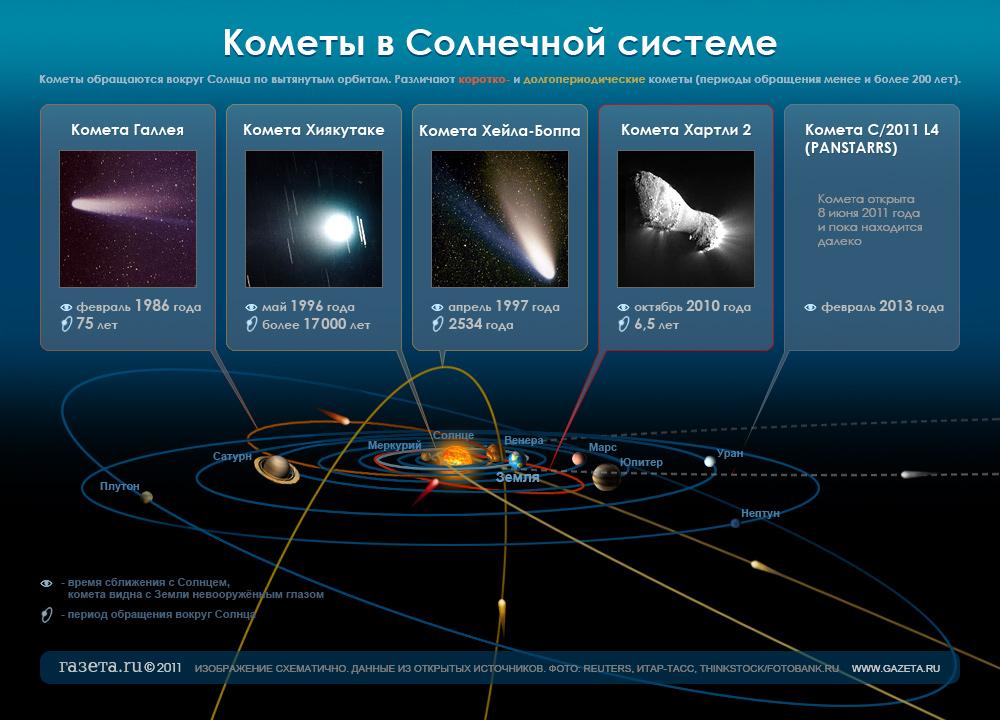 Кометы в Солнечной системе