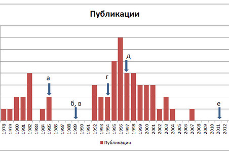 А.Р. Хохлов (H=54). Число журнальных публикаций из top 54 в зависимости от года публикации.