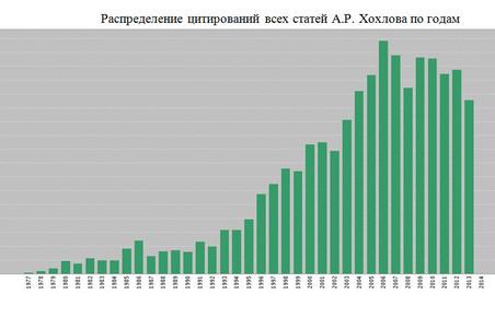 Распределение цитирований всех статей А.Р. Хохлова по годам