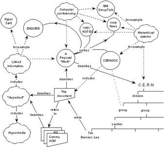 Иллюстрация из доклада 25-летней давности: как обеспечить единую систему организации, хранения и общего доступа информации в CERN