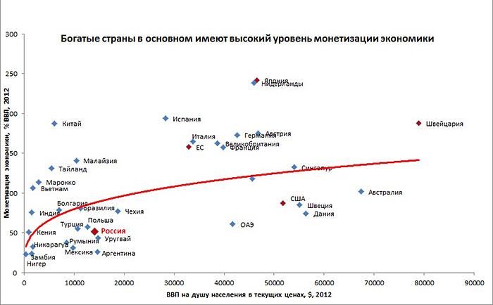 ВВП в российской экономике