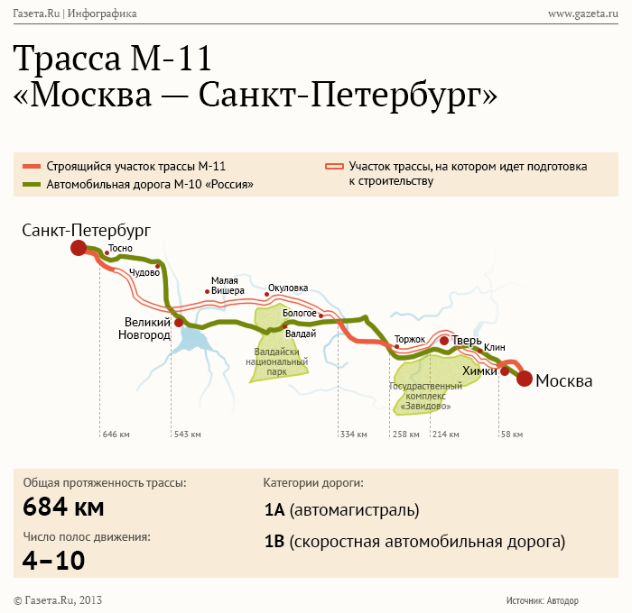 Трасса М-11 «Москва