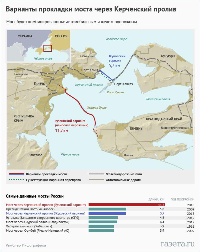 Мост Керченский пролив Порт-Кавказ Крым