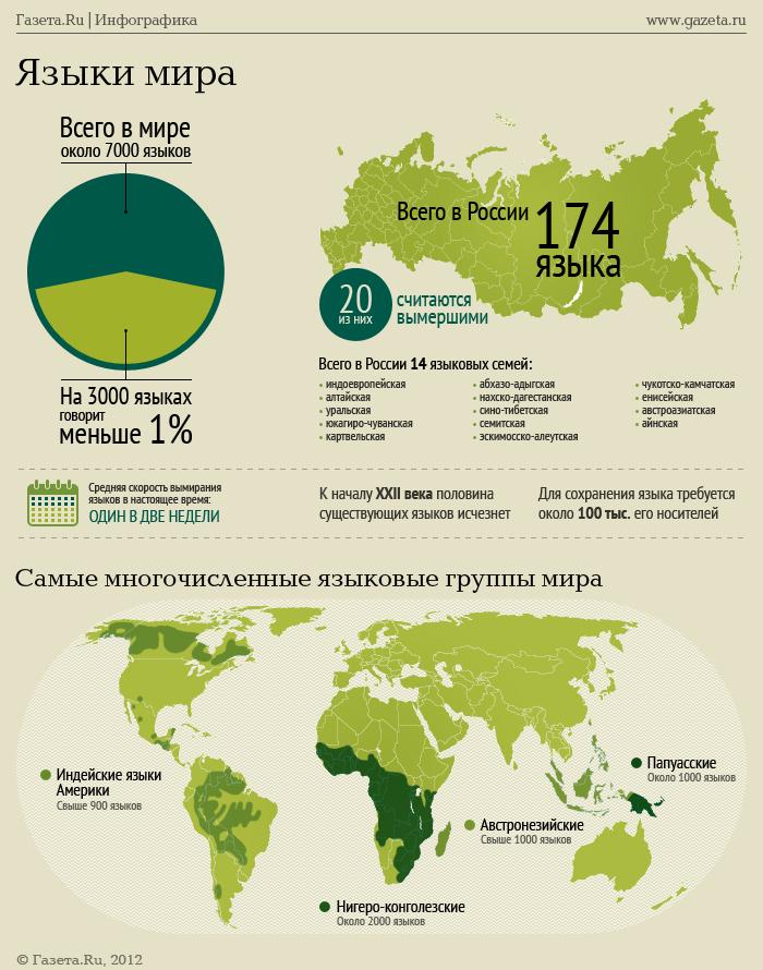 http://img.gazeta.ru/files3/861/4752861/langs_about_02_novv.png
