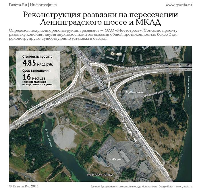 Развязка на ленинградском шоссе и мкад схема