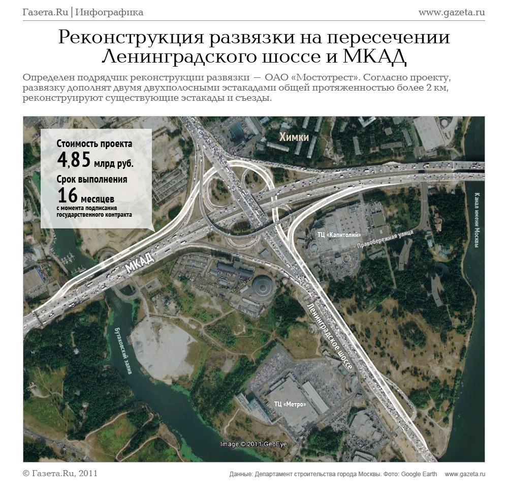 Реконструкция развязки на пересечении Ленинградского шоссе и МКАД - Газета.Ru Инфографика.