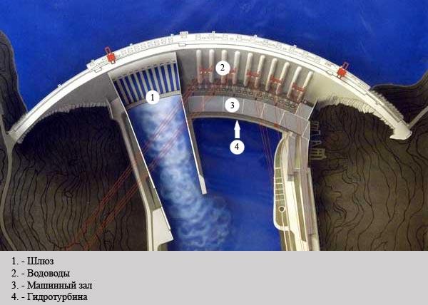 на Саяно-Шушенской ГЭС