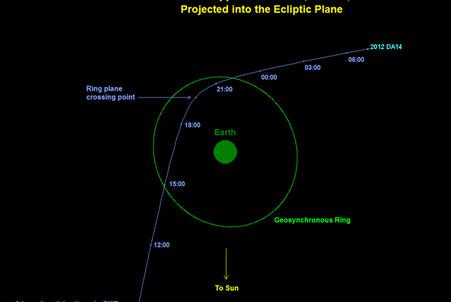 Траектория движения астероида 2012DA14. Указано Всемирное время (на 4 часа меньше, чем московское)