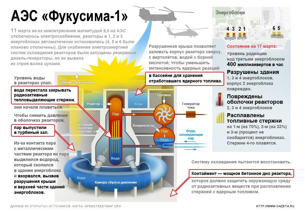 ...что собирается подключить энергоснабжение станции по временной схеме, чтобы запустить системы охлаждения реакторов.