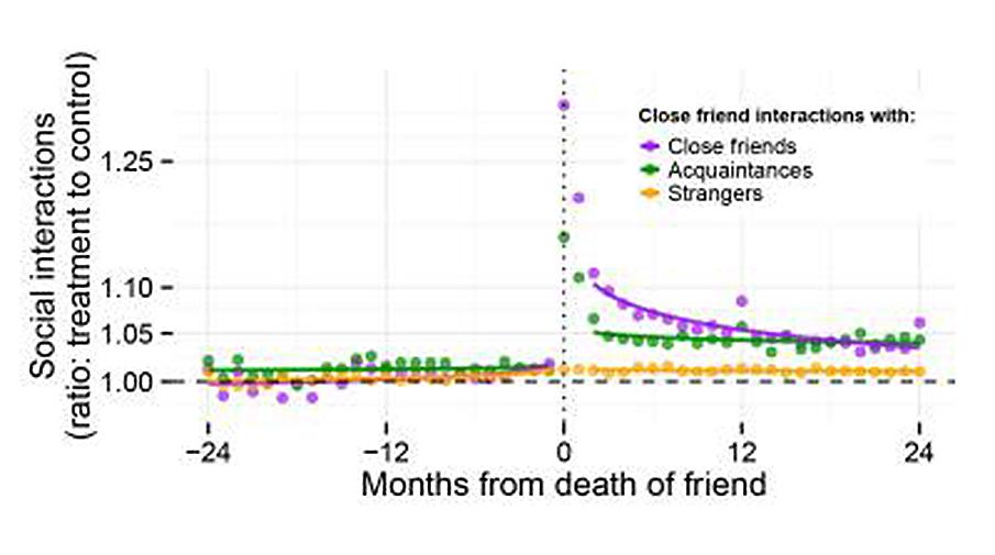 Ученые узнали, как соцсети реагируют насмерть участников