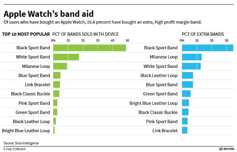 16% покупателей Apple Watch приобретают и дорогостоящий аксессуар
