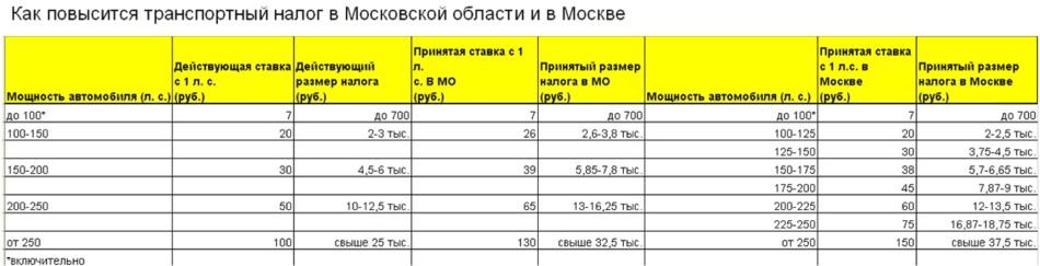 Транспортный налог новые ставки москва траспортный налог москва ставки