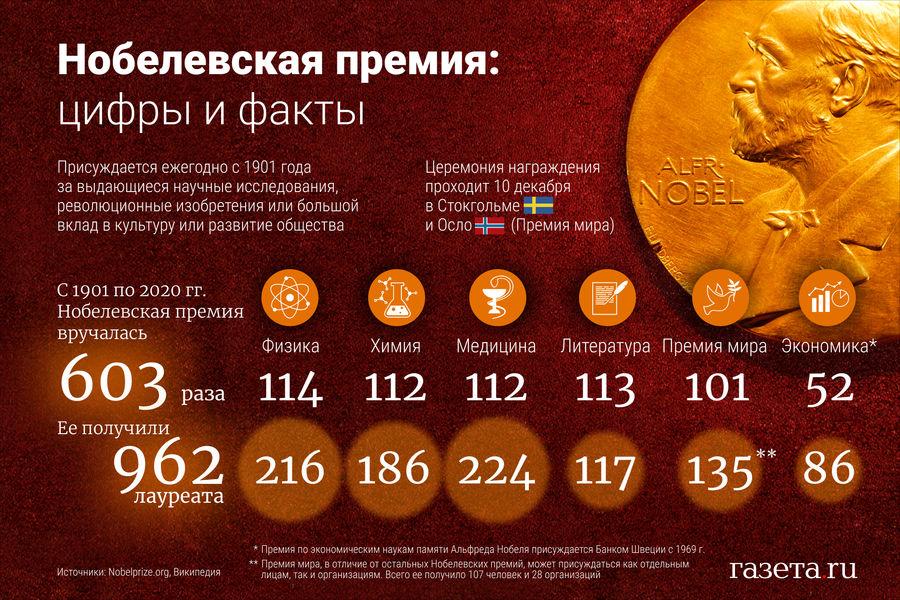 Нобелевская Премия Инфографика Факты