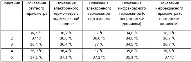 Таблица с результатами эксперимента