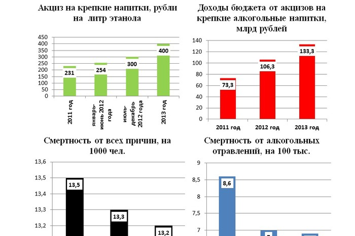 Кодирование лазером от алкоголизма в иркутске